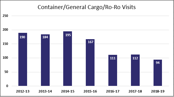 Container-General Cargo-Ro-Ro Visits